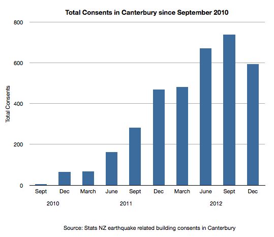 Total Consents in Canterbury
