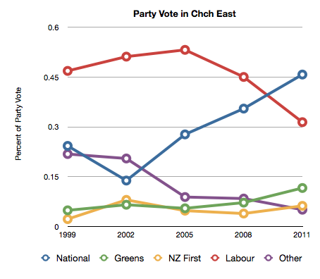 Chch East Party Vote