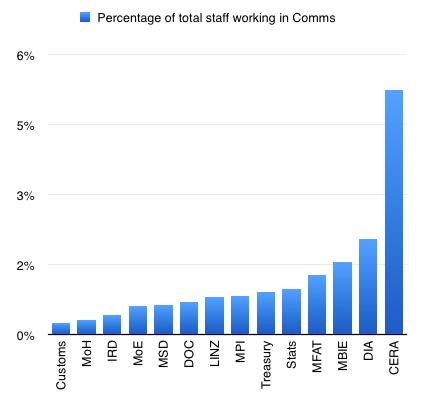 Percentage comms staff of Government Departments